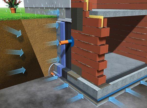 как сделать гидроизоляцию цоколя изнутри исправляя ошибки строителей отечественная историография второй